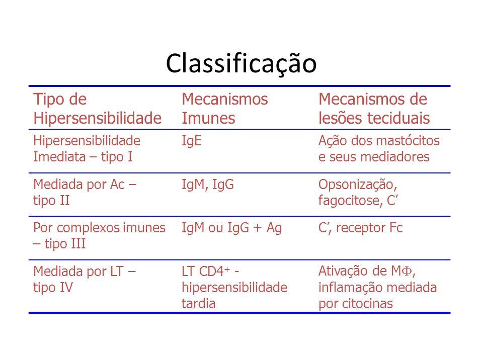 Classificação Tipo de Hipersensibilidade Mecanismos Imunes Mecanismos de lesões teciduais Hipersensibilidade Imediata – tipo I IgEAção dos mastócitos