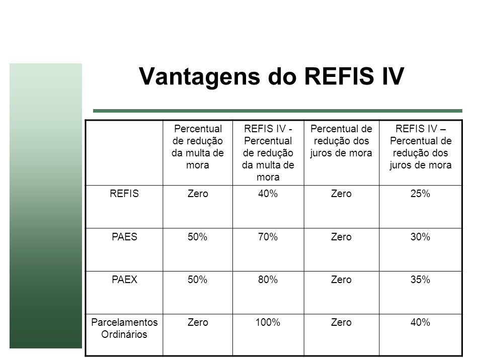 Vantagens do REFIS IV Percentual de redução da multa de mora REFIS IV - Percentual de redução da multa de mora Percentual de redução dos juros de mora