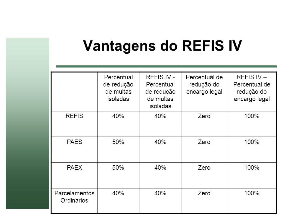 Vantagens do REFIS IV Percentual de redução de multas isoladas REFIS IV - Percentual de redução de multas isoladas Percentual de redução do encargo le