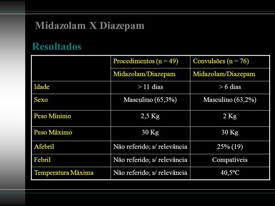 Midazolam X Diazepam Resultados Procedimentos (n = 49)Convulsões (n = 76) Midazolam/Diazepam Idade> 11 dias> 6 dias SexoMasculino (65,3%)Masculino (63