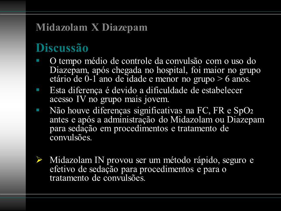 Midazolam X Diazepam Discussão O tempo médio de controle da convulsão com o uso do Diazepam, após chegada no hospital, foi maior no grupo etário de 0-