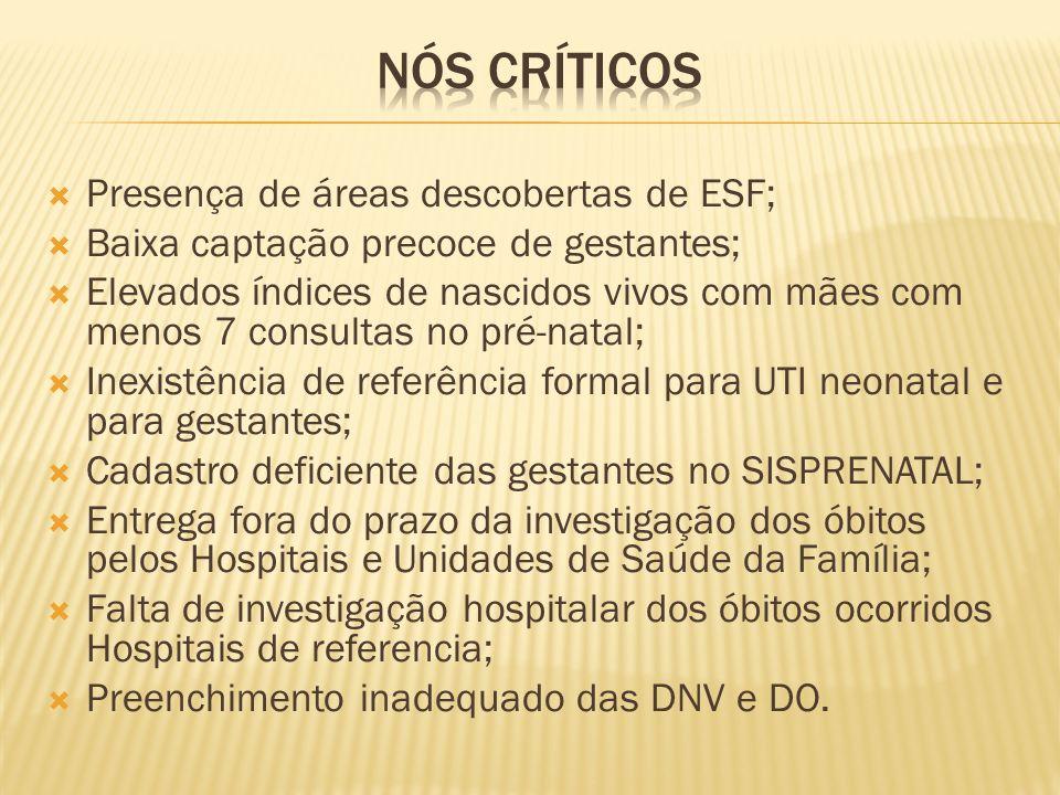 Presença de áreas descobertas de ESF; Baixa captação precoce de gestantes; Elevados índices de nascidos vivos com mães com menos 7 consultas no pré-na