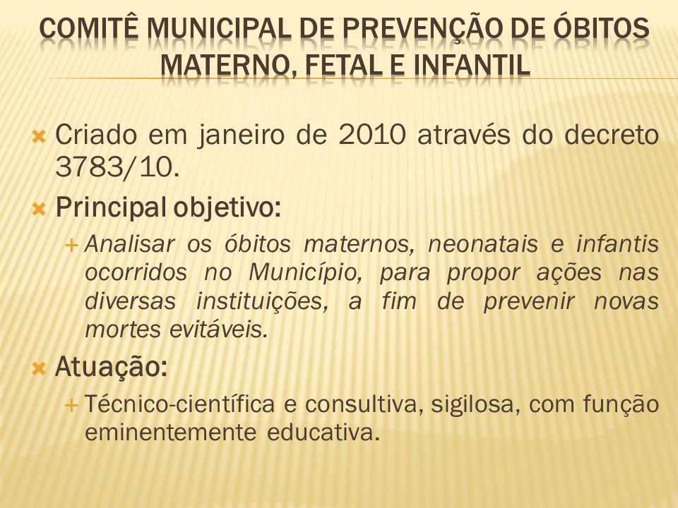 Criado em janeiro de 2010 através do decreto 3783/10. Principal objetivo: Analisar os óbitos maternos, neonatais e infantis ocorridos no Município, pa