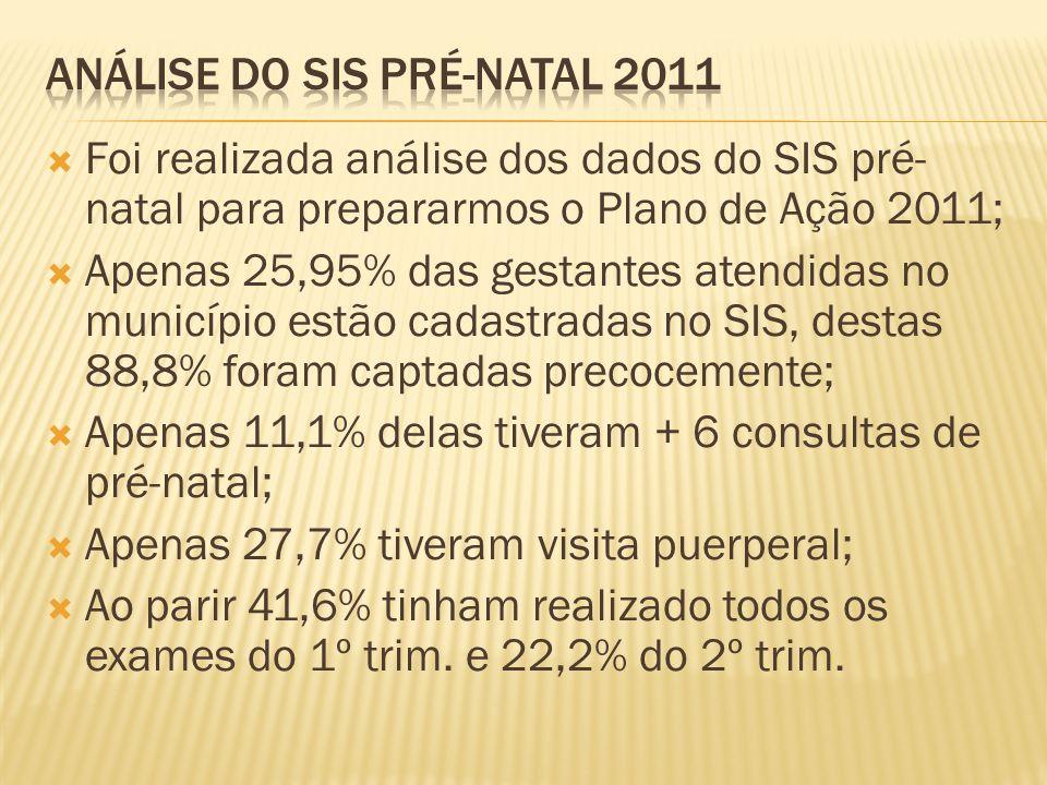 Foi realizada análise dos dados do SIS pré- natal para prepararmos o Plano de Ação 2011; Apenas 25,95% das gestantes atendidas no município estão cada