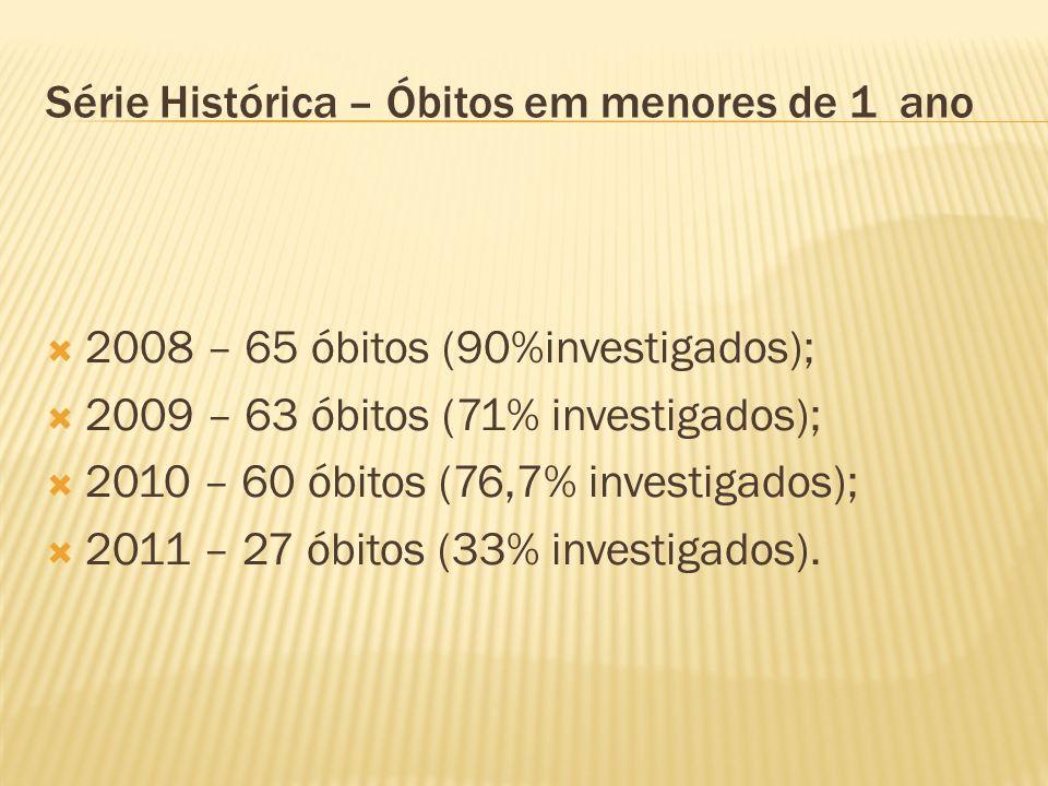 Série Histórica – Óbitos em menores de 1 ano 2008 – 65 óbitos (90%investigados); 2009 – 63 óbitos (71% investigados); 2010 – 60 óbitos (76,7% investig