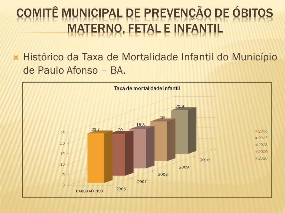 Histórico da Taxa de Mortalidade Infantil do Município de Paulo Afonso – BA.