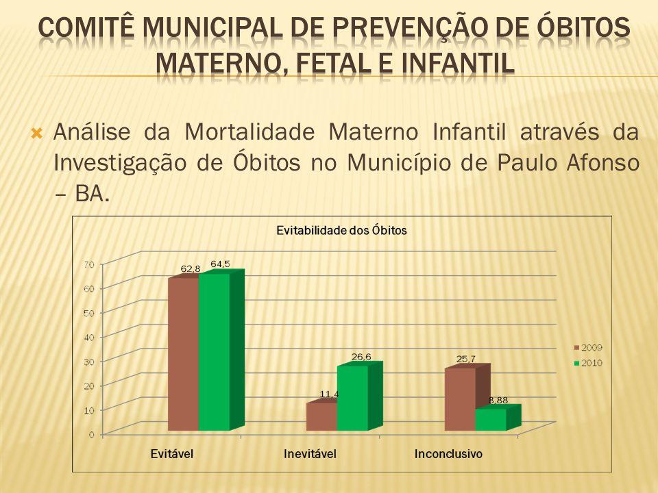Análise da Mortalidade Materno Infantil através da Investigação de Óbitos no Município de Paulo Afonso – BA.