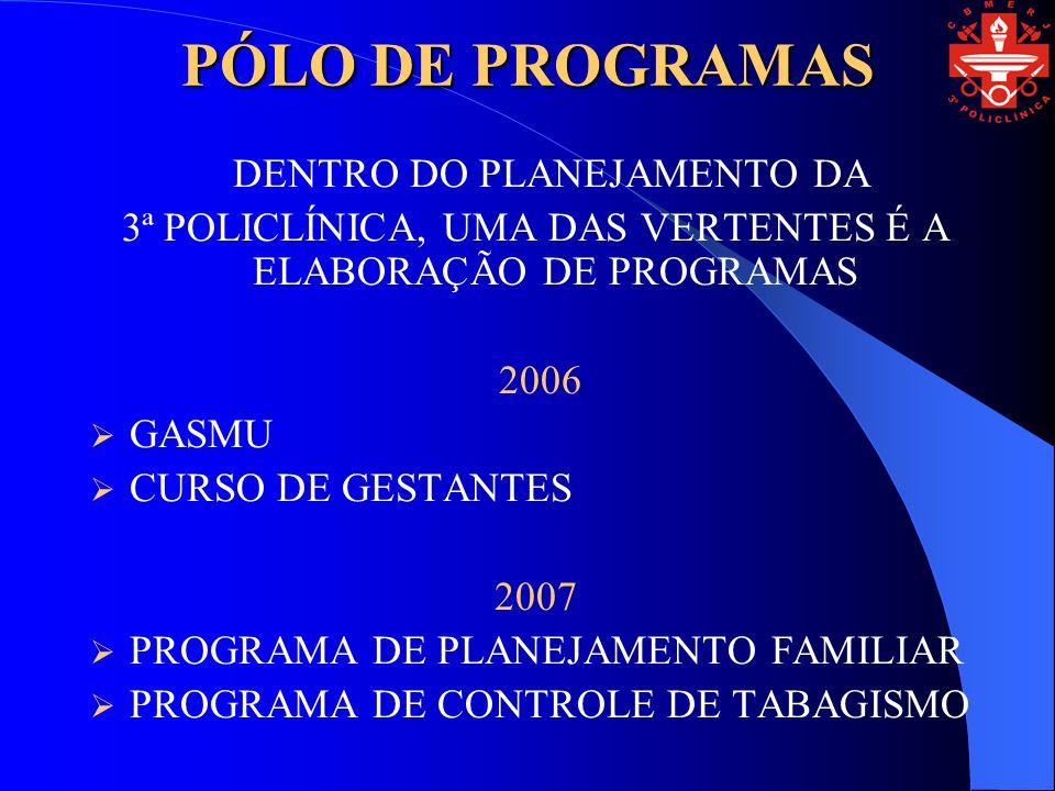 PÓLO DE PROGRAMAS DENTRO DO PLANEJAMENTO DA 3ª POLICLÍNICA, UMA DAS VERTENTES É A ELABORAÇÃO DE PROGRAMAS 2006 GASMU CURSO DE GESTANTES 2007 PROGRAMA DE PLANEJAMENTO FAMILIAR PROGRAMA DE CONTROLE DE TABAGISMO