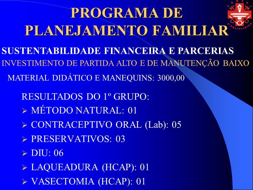 PROGRAMA DE PLANEJAMENTO FAMILIAR MÉTODO NATURAL: 01 CONTRACEPTIVO ORAL (Lab): 05 PRESERVATIVOS: 03 DIU: 06 LAQUEADURA (HCAP): 01 VASECTOMIA (HCAP): 01 SUSTENTABILIDADE FINANCEIRA E PARCERIAS INVESTIMENTO DE PARTIDA ALTO E DE MANUTENÇÃO BAIXO MATERIAL DIDÁTICO E MANEQUINS: 3000,00 RESULTADOS DO 1º GRUPO:
