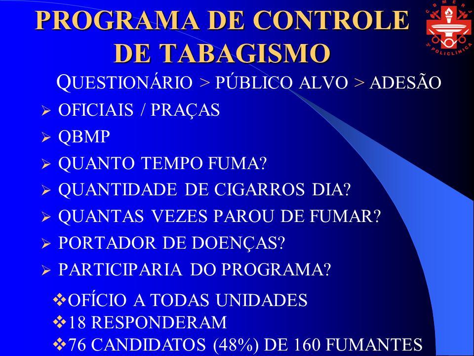 PROGRAMA DE CONTROLE DE TABAGISMO Q UESTIONÁRIO > PÚBLICO ALVO > ADESÃO OFICIAIS / PRAÇAS QBMP QUANTO TEMPO FUMA.