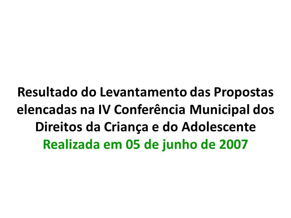 Resultado do Levantamento das Propostas elencadas na IV Conferência Municipal dos Direitos da Criança e do Adolescente Realizada em 05 de junho de 200