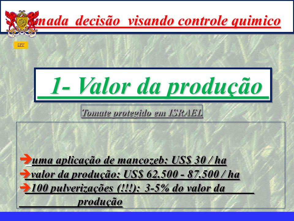 mzuppi.cursos@gmail.com Educação e Treinamento do Homem do Campo è uma aplicação de mancozeb: US$ 30 / ha è valor da produção: US$ 62.500 - 87.500 / h