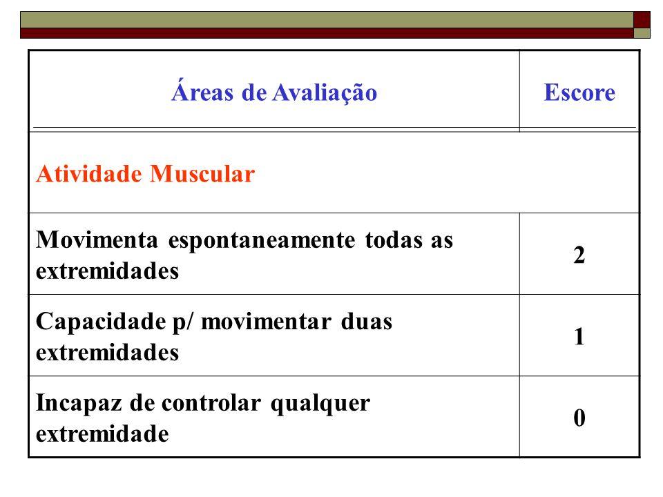 Áreas de AvaliaçãoEscore Atividade Muscular Movimenta espontaneamente todas as extremidades 2 Capacidade p/ movimentar duas extremidades 1 Incapaz de