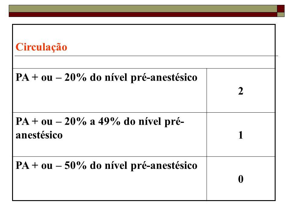 Circulação PA + ou – 20% do nível pré-anestésico 2 PA + ou – 20% a 49% do nível pré- anestésico 1 PA + ou – 50% do nível pré-anestésico 0
