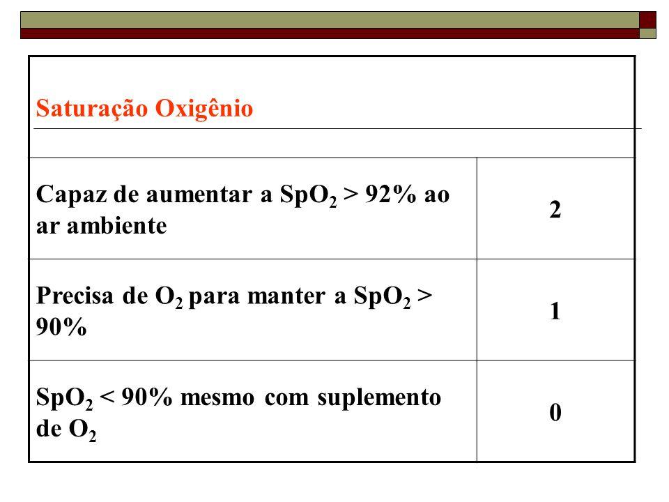 Saturação Oxigênio Capaz de aumentar a SpO 2 > 92% ao ar ambiente 2 Precisa de O 2 para manter a SpO 2 > 90% 1 SpO 2 < 90% mesmo com suplemento de O 2