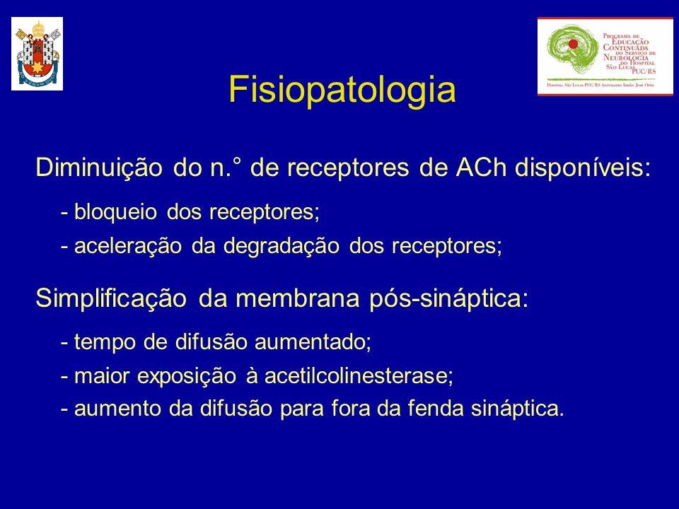 Fisiopatologia Diminuição do n.° de receptores de ACh disponíveis: - bloqueio dos receptores; - aceleração da degradação dos receptores; Simplificação