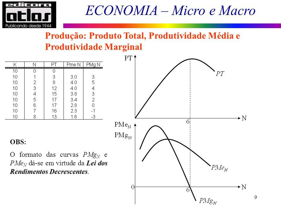 ECONOMIA – Micro e Macro 10 Lei dos rendimentos decrescentes: ao aumentar o fator variável (N), sendo dada a quantidade de um fator fixo, a PMg do fator variável cresce até certo ponto e, a partir daí, decresce, até tornar-se negativa.