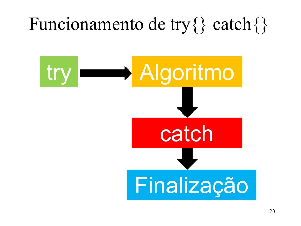 Funcionamento de try{} catch{} 23 tryAlgoritmo catch Finalização