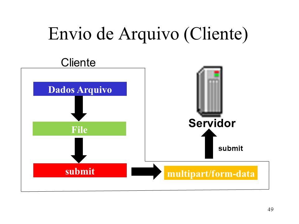 Envio de Arquivo (Cliente) 49 Dados Arquivo multipart/form-data File submit Servidor submit Cliente
