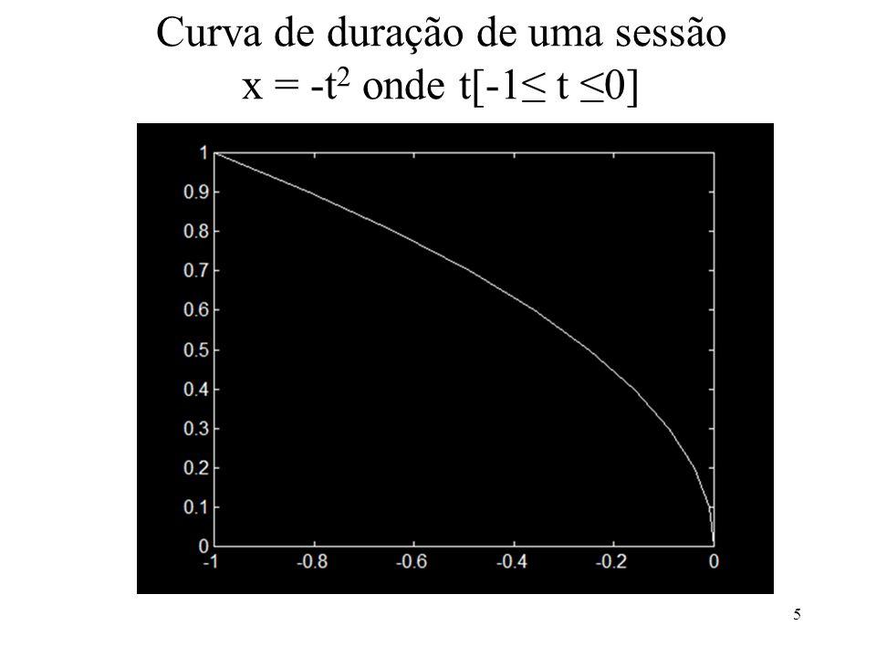 Curva de duração de uma sessão x = -t 2 onde t[-1 t 0] 5