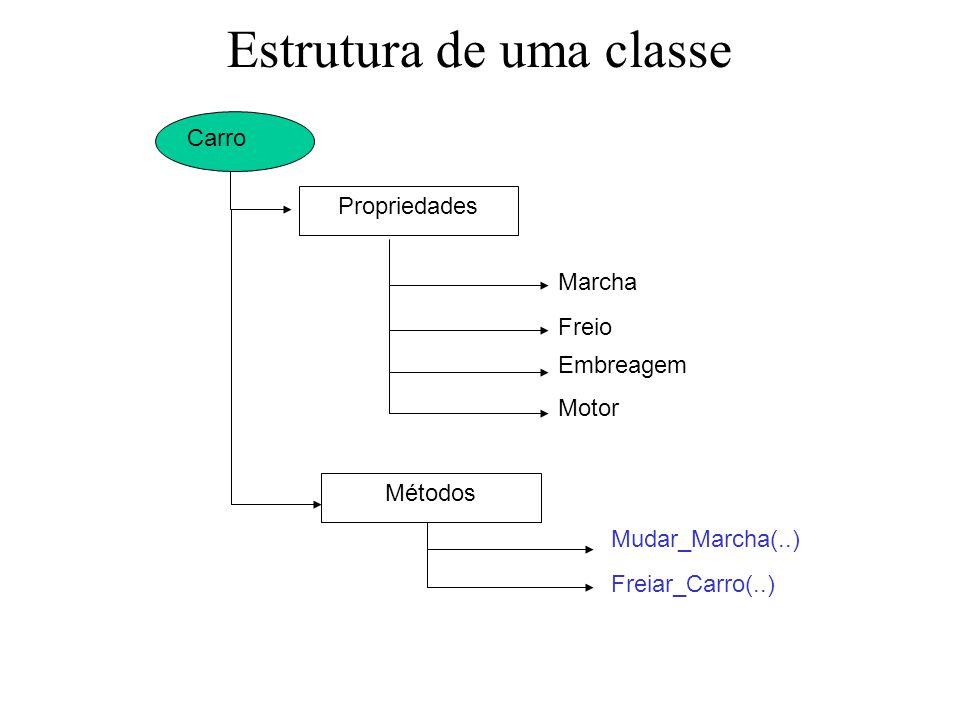 Estrutura de uma classe Carro Propriedades Marcha Freio Embreagem Motor Métodos Mudar_Marcha(..) Freiar_Carro(..)