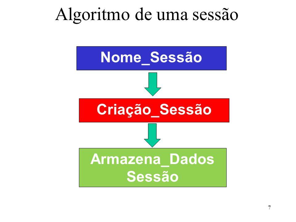 Algoritmo de uma sessão 7 Nome_Sessão Criação_Sessão Armazena_Dados Sessão