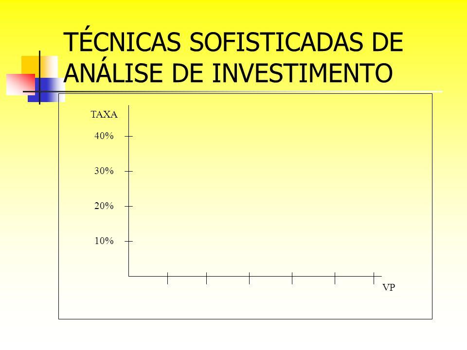 TÉCNICAS SOFISTICADAS DE ANÁLISE DE INVESTIMENTO TAXA VP 40% 30% 20% 10%