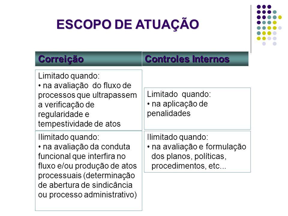 ESCOPO DE ATUAÇÃO Correição Controles Internos Limitado quando: na aplicação de penalidades Limitado quando: na avaliação do fluxo de processos que ul