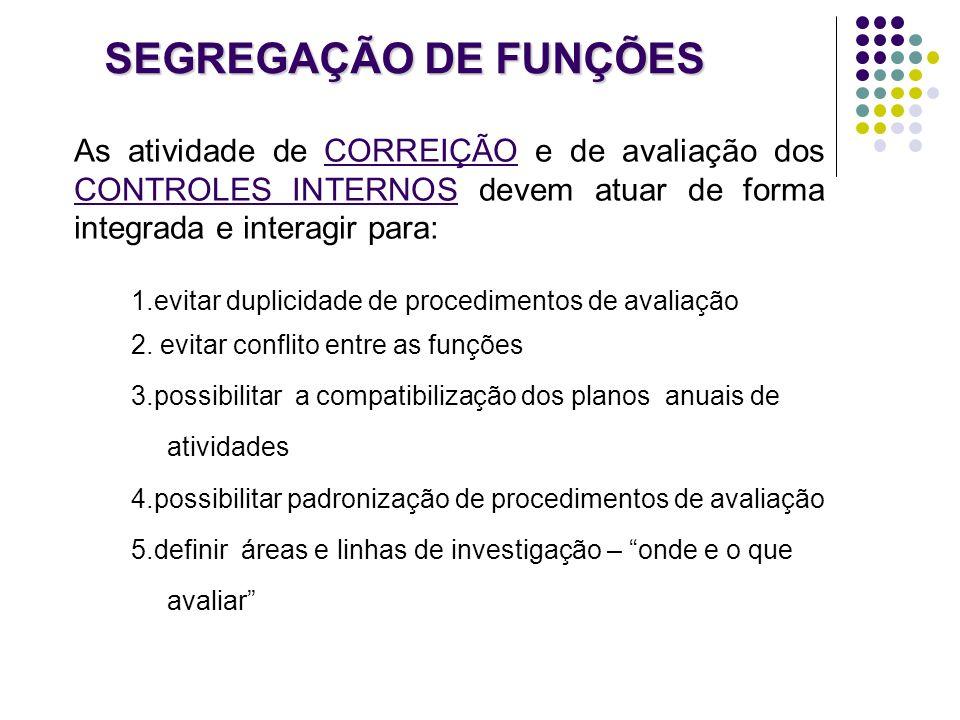 SEGREGAÇÃO DE FUNÇÕES As atividade de CORREIÇÃO e de avaliação dos CONTROLES INTERNOS devem atuar de forma integrada e interagir para: 1.evitar duplic