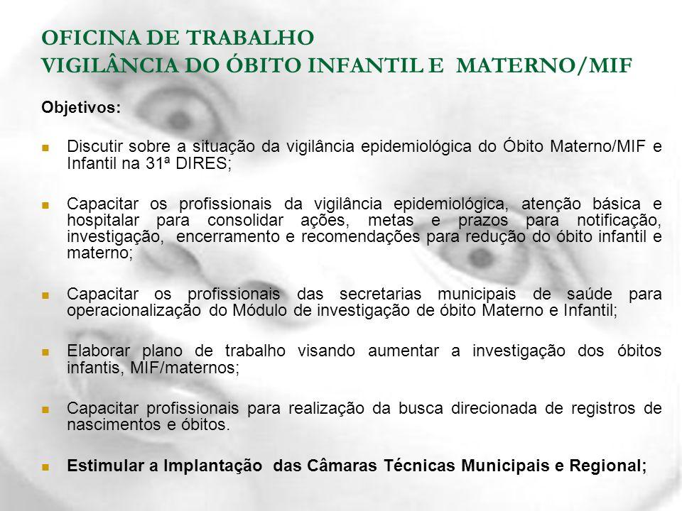 Setembro de 2010 Capacitação: VIGILÂNCIA DO ÓBITO INFANTIL E MATERNO/MIF Coordenadores de Vigilância Epidemiológica Coordenadores de Atenção Básica Enfermeiros das unidades hospitalares: 100 % São Félix(1), Cruz das Almas (2), Sapeaçu (1) Muritiba (1) OFICINA DE TRABALHO VIGILÂNCIA DO ÓBITO INFANTIL E MATERNO/MIF