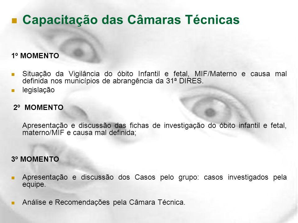 Capacitação das Câmaras Técnicas 1º MOMENTO Situação da Vigilância do óbito Infantil e fetal, MIF/Materno e causa mal definida nos municípios de abran