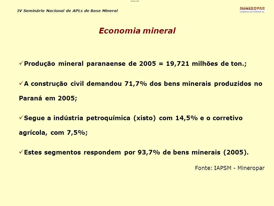 IV Seminário Nacional de APLs de Base Mineral Em 2005 as rochas carbonáticas (calcário - 34,7%, e dolomito - 11,6%), responderam por 46,3% da produção mineral do Estado; Valor da produção mineral em 2005 (total): R$ 227,77 milhões; ICMS: R$ 12,45 milhões (5,5% da produção); Contribuição Financeira pela Exploração Mineral – CFEM: R$ 2,31 milhões (1% da produção).