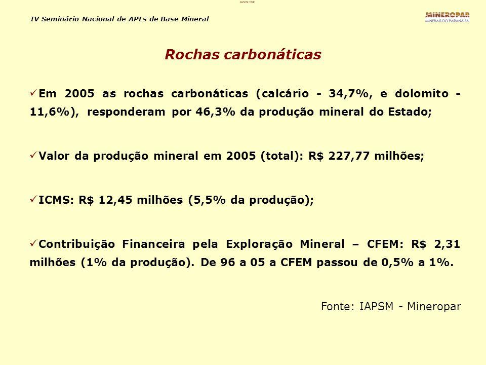 IV Seminário Nacional de APLs de Base Mineral Em 2005 as rochas carbonáticas (calcário - 34,7%, e dolomito - 11,6%), responderam por 46,3% da produção