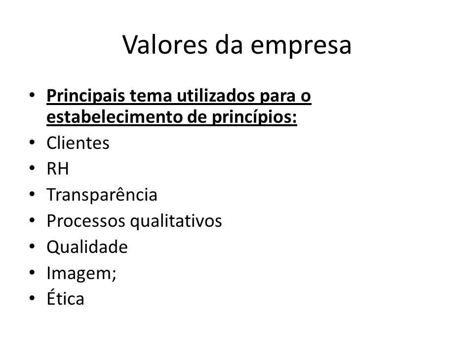 Valores da empresa Principais tema utilizados para o estabelecimento de princípios: Clientes RH Transparência Processos qualitativos Qualidade Imagem;