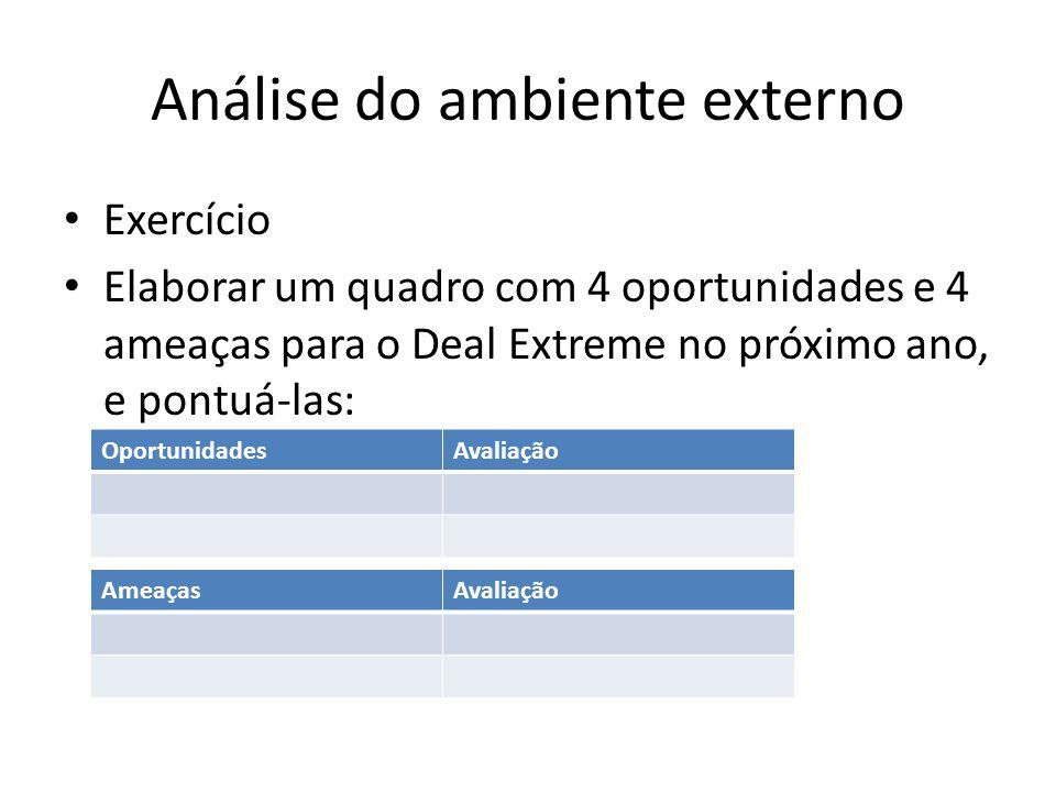 Análise do ambiente externo Exercício Elaborar um quadro com 4 oportunidades e 4 ameaças para o Deal Extreme no próximo ano, e pontuá-las: Oportunidad