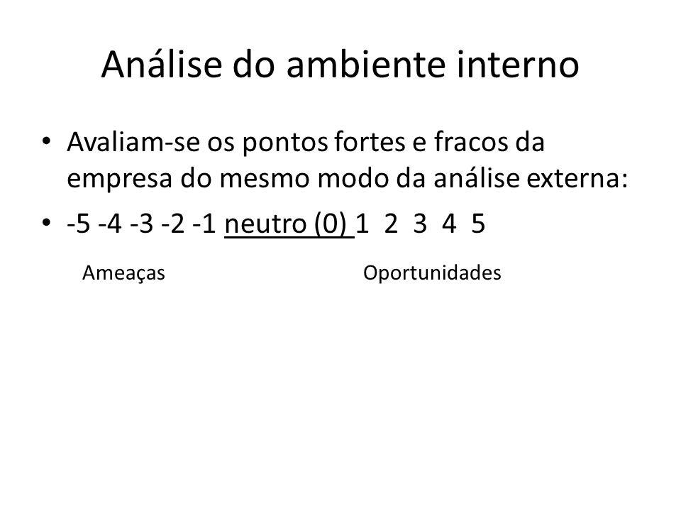 Análise do ambiente interno Avaliam-se os pontos fortes e fracos da empresa do mesmo modo da análise externa: -5 -4 -3 -2 -1 neutro (0) 1 2 3 4 5 Amea