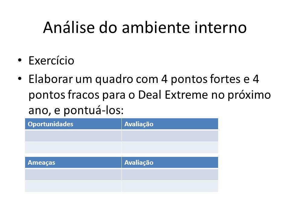 Análise do ambiente interno Exercício Elaborar um quadro com 4 pontos fortes e 4 pontos fracos para o Deal Extreme no próximo ano, e pontuá-los: Oport