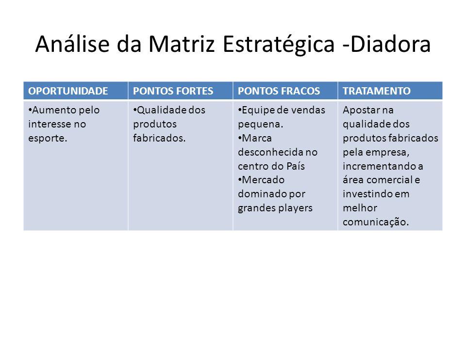Análise da Matriz Estratégica -Diadora OPORTUNIDADEPONTOS FORTESPONTOS FRACOSTRATAMENTO Aumento pelo interesse no esporte. Qualidade dos produtos fabr