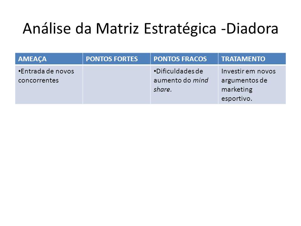 Análise da Matriz Estratégica -Diadora AMEAÇAPONTOS FORTESPONTOS FRACOSTRATAMENTO Entrada de novos concorrentes Dificuldades de aumento do mind share.