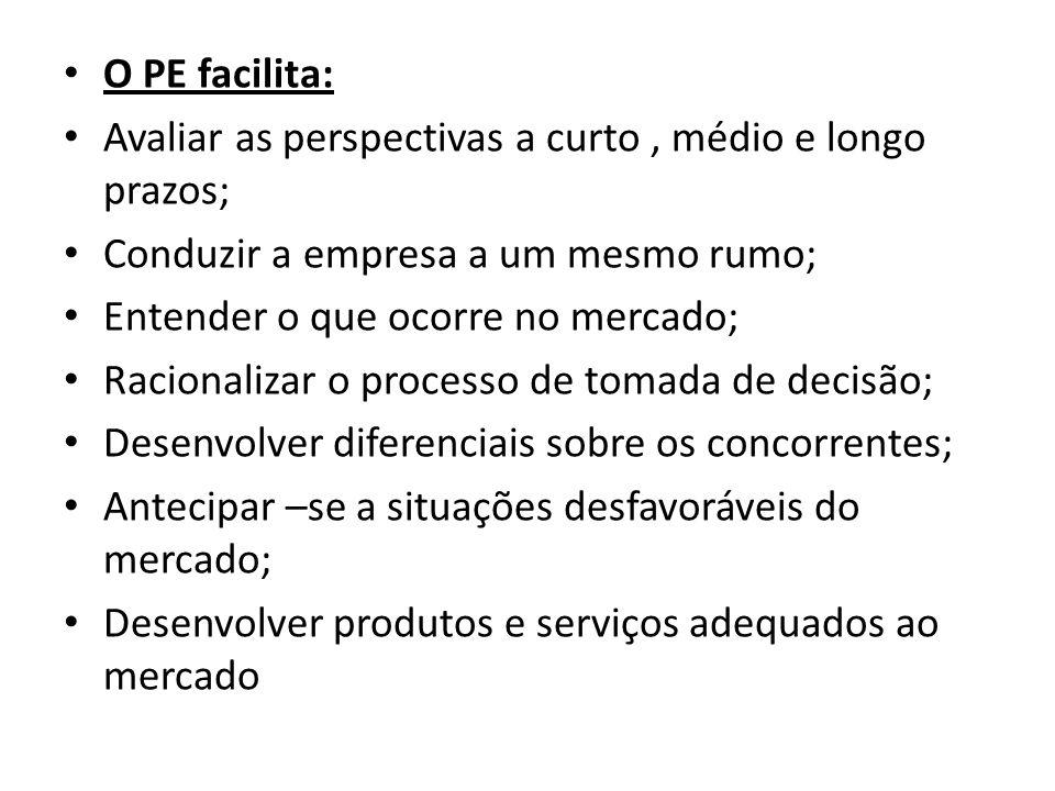 O PE facilita: Avaliar as perspectivas a curto, médio e longo prazos; Conduzir a empresa a um mesmo rumo; Entender o que ocorre no mercado; Racionaliz