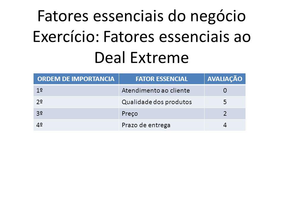 Fatores essenciais do negócio Exercício: Fatores essenciais ao Deal Extreme ORDEM DE IMPORTANCIAFATOR ESSENCIALAVALIAÇÃO 1ºAtendimento ao cliente0 2ºQ