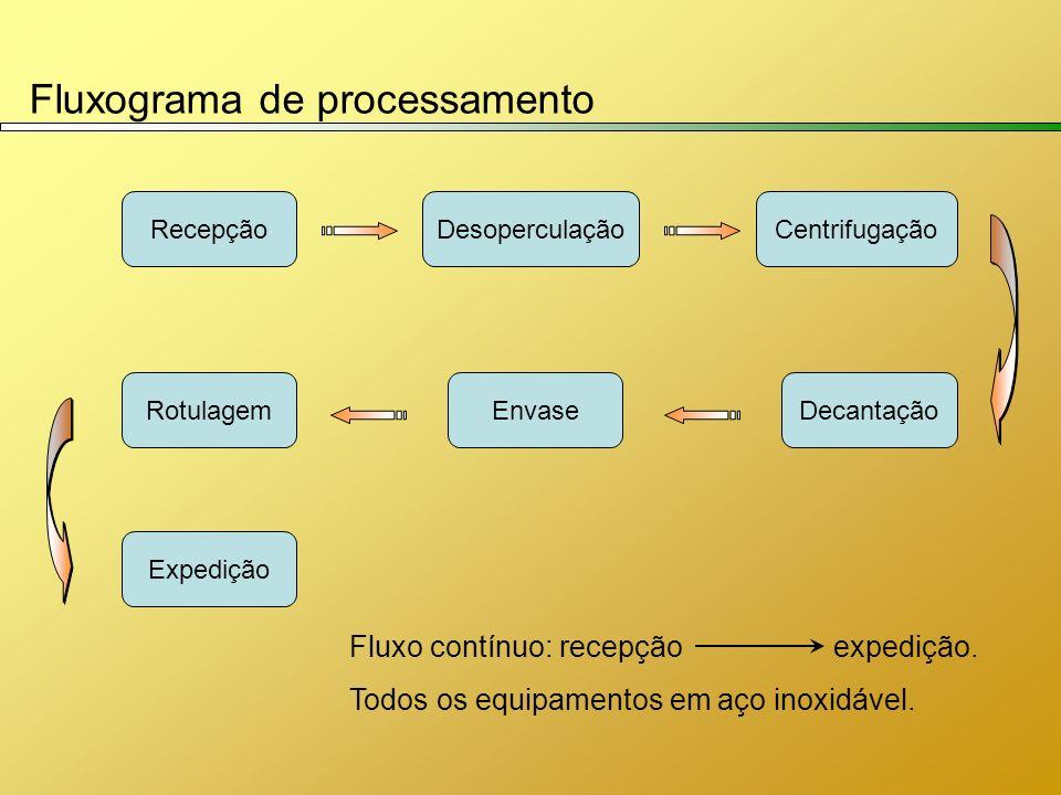 Fluxograma de processamento RecepçãoDesoperculaçãoCentrifugação DecantaçãoEnvaseRotulagem Expedição Fluxo contínuo: recepção expedição. Todos os equip