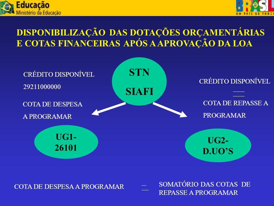 Publicação da LOA INÍCIO DA EXECUÇÃO ORÇAMENTÁRIA ORÇAMENTO APROVADO – LEI Nº10.111 DE 2005 INFORMÇOES ORÇAMENTÁRIAS SOF SERPRO STN SIAFI ND PARA UG 1