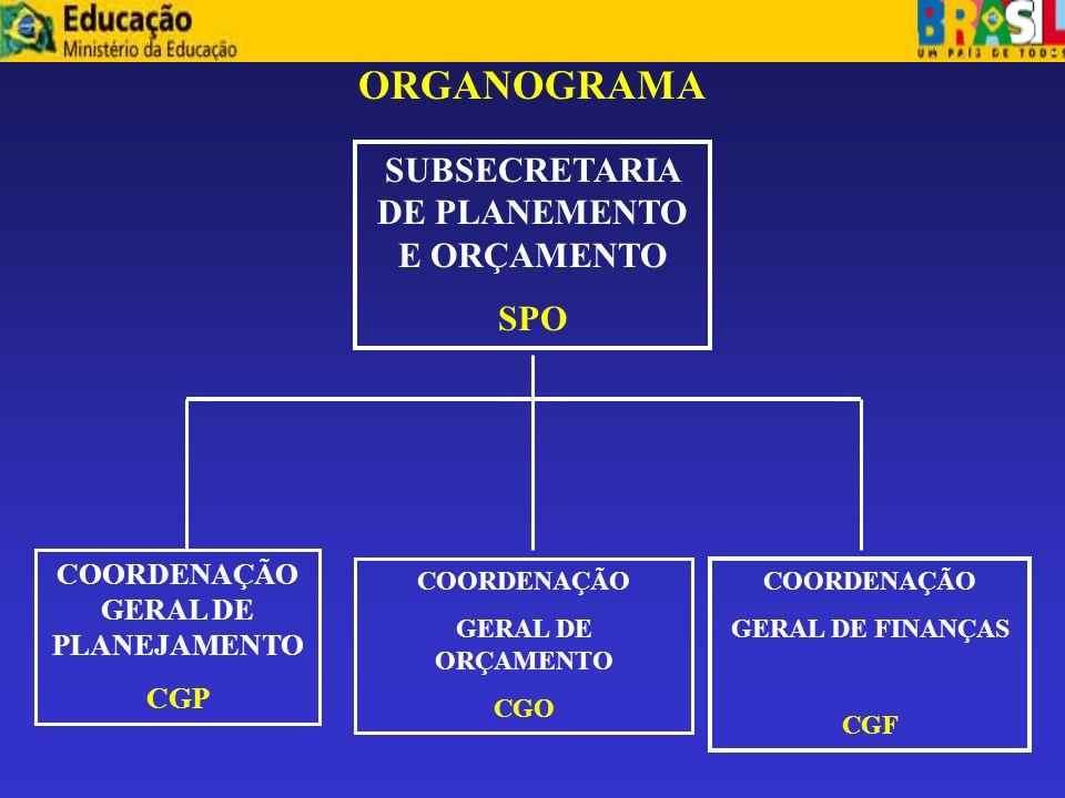 PROGRAMAÇÃO FINANCEIRA E EXECUÇÃO ORÇAMENTÁRIA E FINANCEIRA
