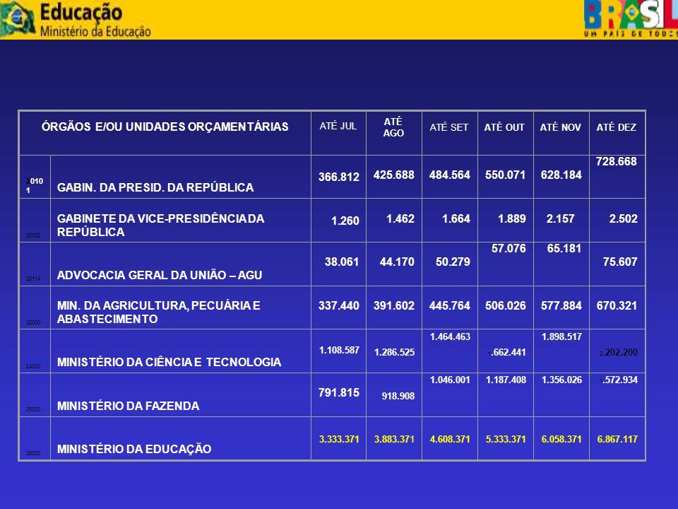 ANEXO II VALORES AUTORIZADOS PARA PAGAMENTO RELATIVOS A DOTAÇÕES CONSTANTES DA LEI ORÇAMENTÁRIA PARA 2005 E AOS RESTOS A PAGAR DE 2004 R$ Mil ÓRGÃOS E