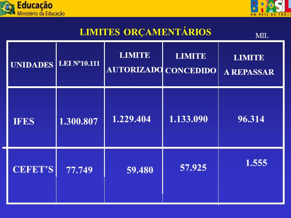 ANEXOS LIMITE DE EMPENHO E LIMITE DE PAGAMENTO ANEXO I ANEXO II PORTARIA MP Nº51 E PORTARIA MFNº39 E 79 100,111,112,113,115,116,118,120,127,129 130,13