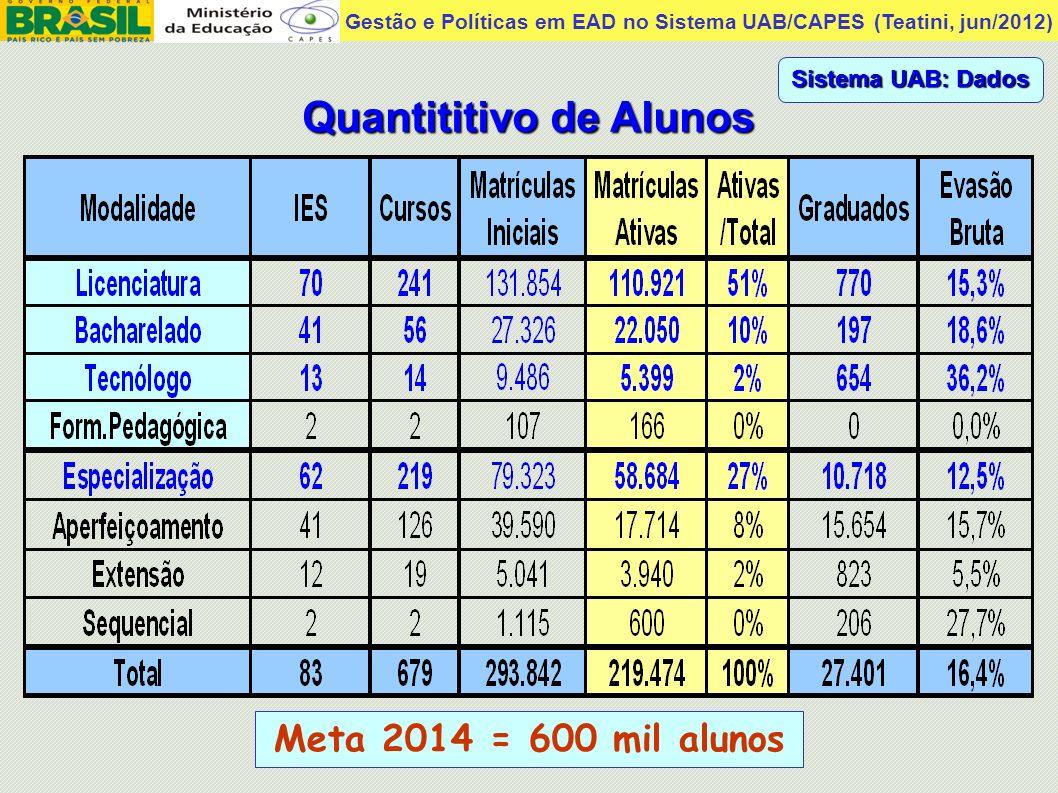 Gestão e Políticas em EAD no Sistema UAB/CAPES (Teatini, jun/2012) Sistema UAB: Dados Quantititivo de Alunos Meta 2014 = 600 mil alunos