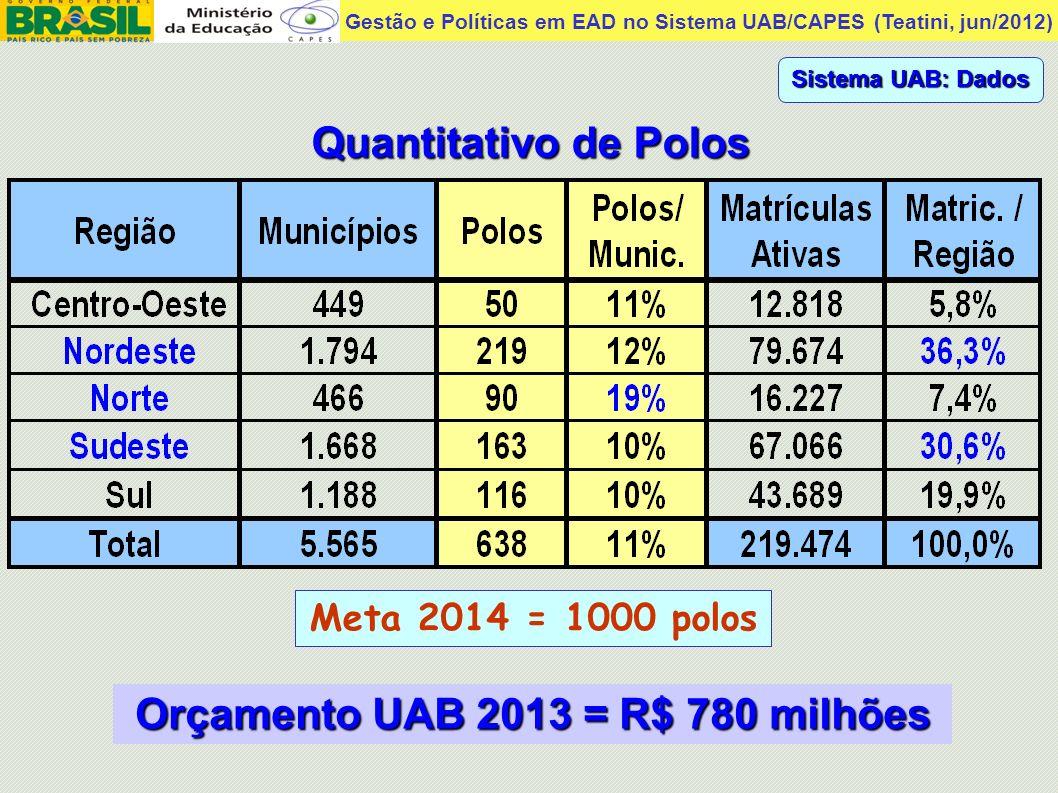 Gestão e Políticas em EAD no Sistema UAB/CAPES (Teatini, jun/2012) Quantitativo de Polos Sistema UAB: Dados Meta 2014 = 1000 polos Orçamento UAB 2013