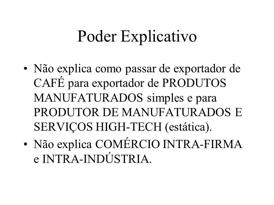 Poder Explicativo Não explica como passar de exportador de CAFÉ para exportador de PRODUTOS MANUFATURADOS simples e para PRODUTOR DE MANUFATURADOS E S