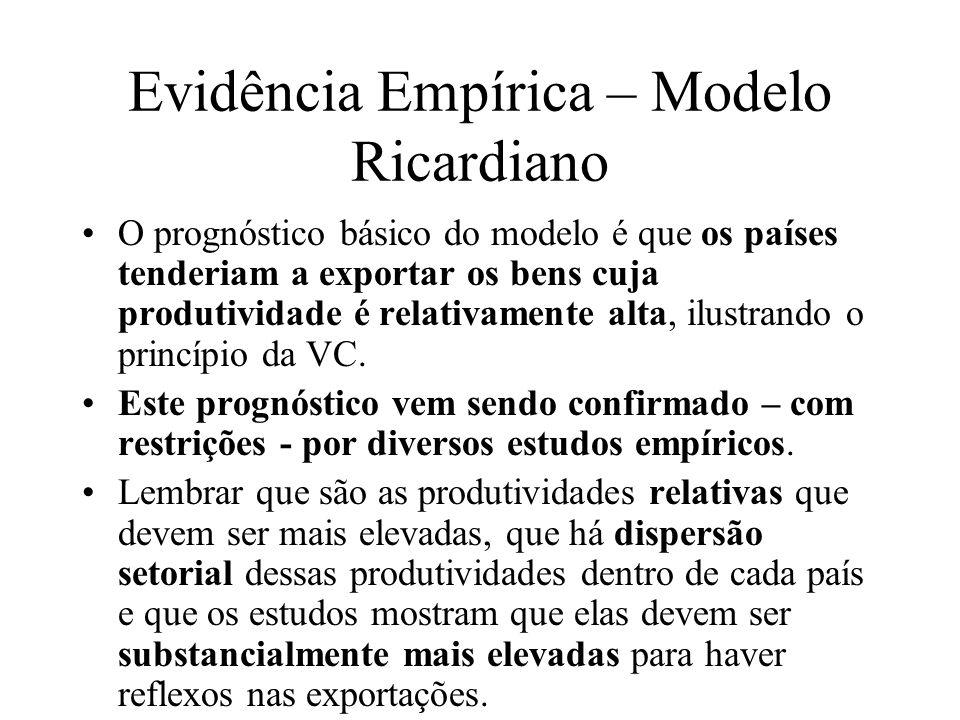 Evidência Empírica – Modelo Ricardiano O prognóstico básico do modelo é que os países tenderiam a exportar os bens cuja produtividade é relativamente